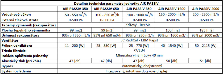 AIR PASSIV - Tabuľka výkonov