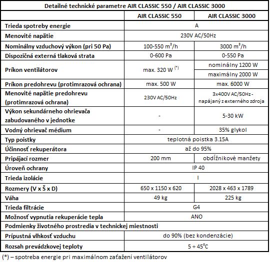 4. Detailné technické parametre AIR CLASSIC 550 a 3000