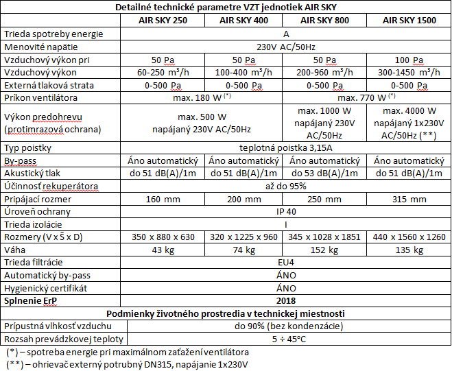 4. Detailné technické parametre AIR SKY v.005