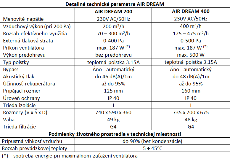 AIR DREAM - Tabuľka výkonov v.004